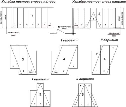 Схема укладки профнастила