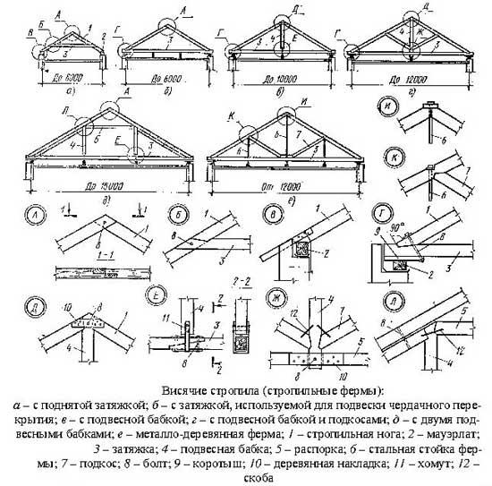 Двускатная крыша видео
