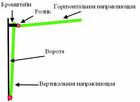 Ролики для раздвижных ворот чертежи