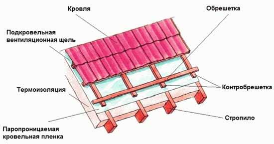 Как сделать обрешётку на крышу