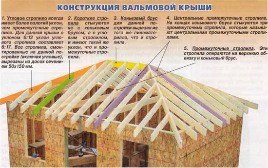 Фото — конструкция крыши