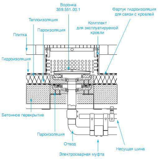 Сифонная система внутреннего