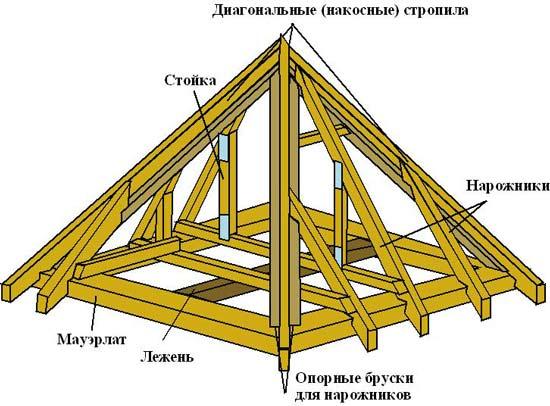 шатровой крыши для беседки