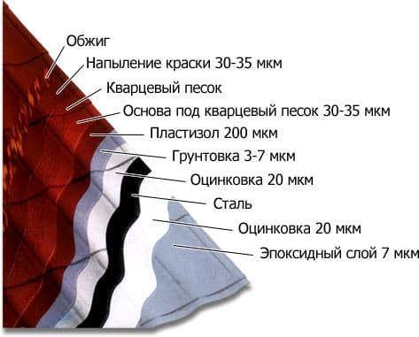 листа металлочерепицы