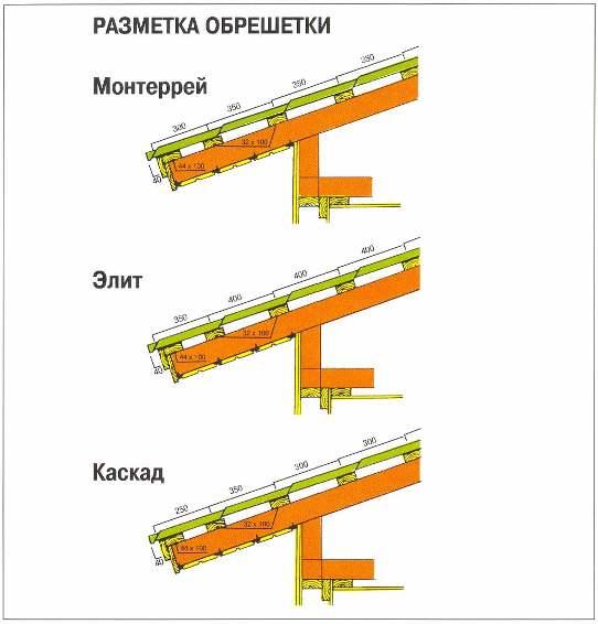 Схема монтажа крыши под металлочерепицу своими руками 74
